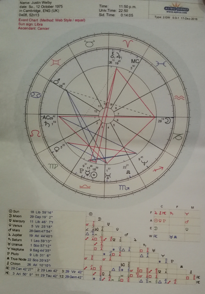 event horoscope 12th October 1975 for Justin Welby